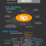 Top 5 Amazing Web Analytics and SEO Infographics