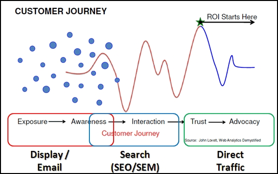 customer lifecycle journey