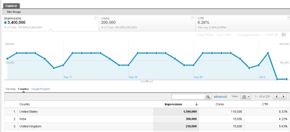 seo analytics 2