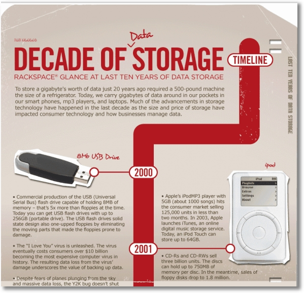 Decade of storage infographic