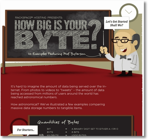 How big is your byte infographic