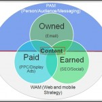 Digital Marketing Strategy For 2013 And Beyond