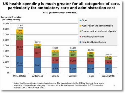 us_health_spending_is_much_greater_for_all_categories_of_care_blog_main_horizontal.jpg